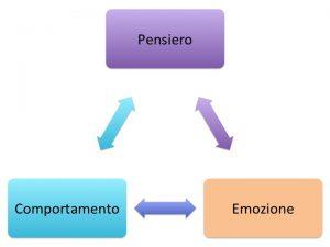 psicologia_cognitivo_comportamentale